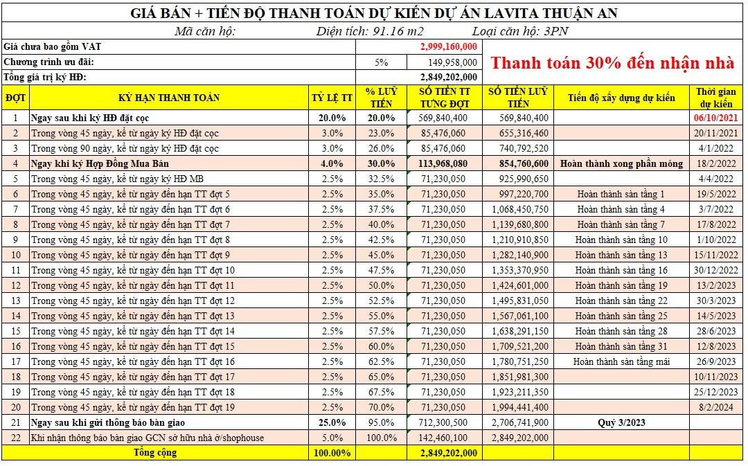 Bảng giá & thanh toán căn hộ Lavita Thuận An diện tích 91m² tháng 07/2021