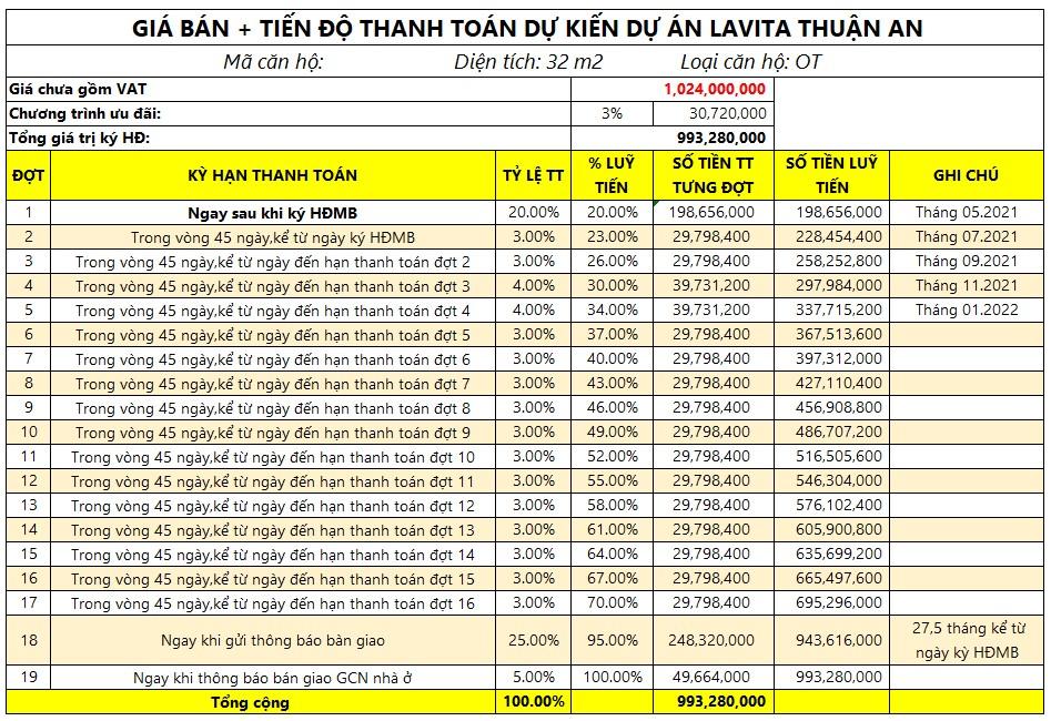 Giá bán + thanh toán dự kiến căn hộ 32m2 Lavita Thuận An