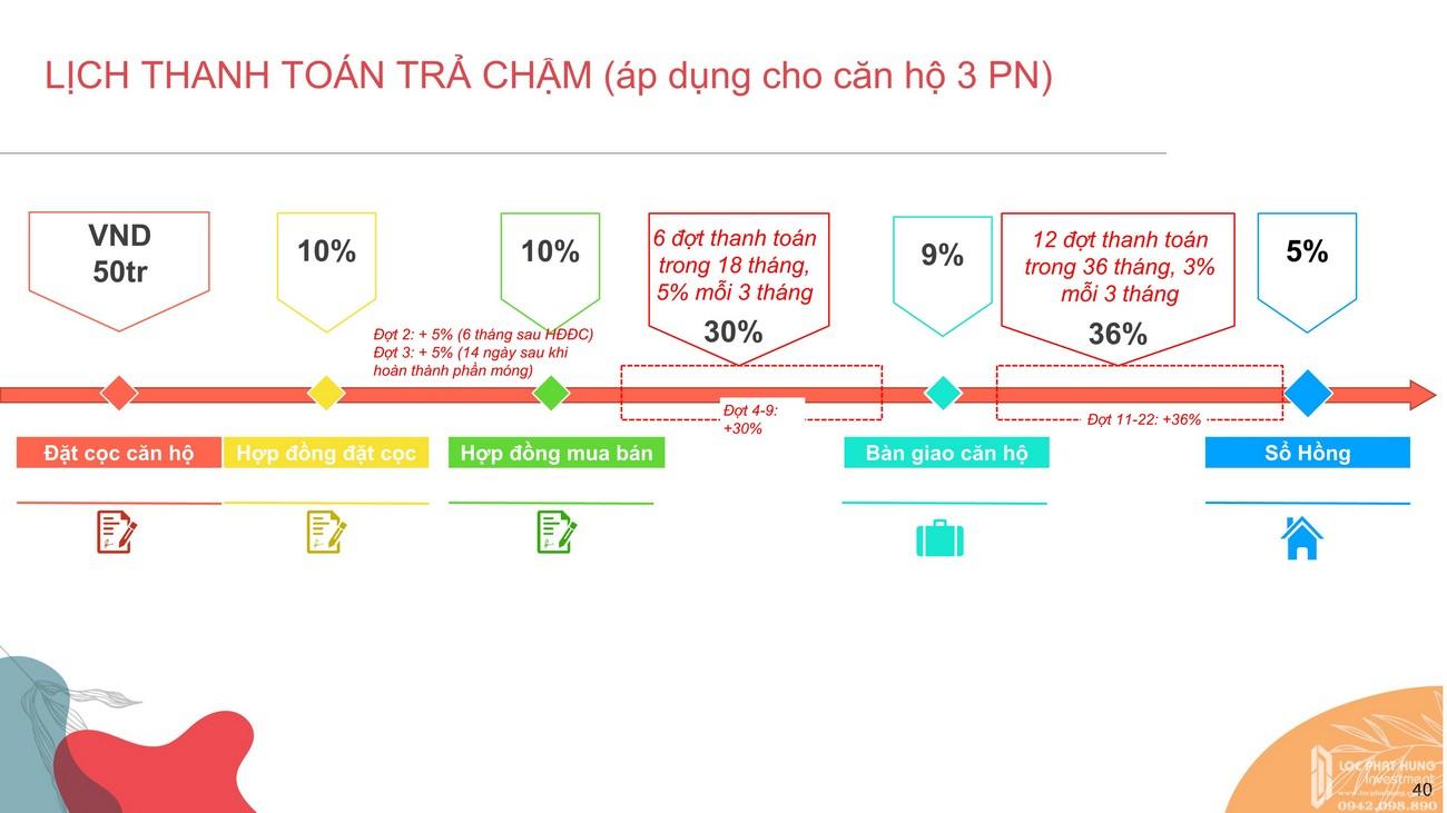 Phương thức thanh toán dự án căn hộ chung cư Celesta Rise Nhà Bè Đường Nguyễn Hữu Thọ chủ đầu tư Keppel Land