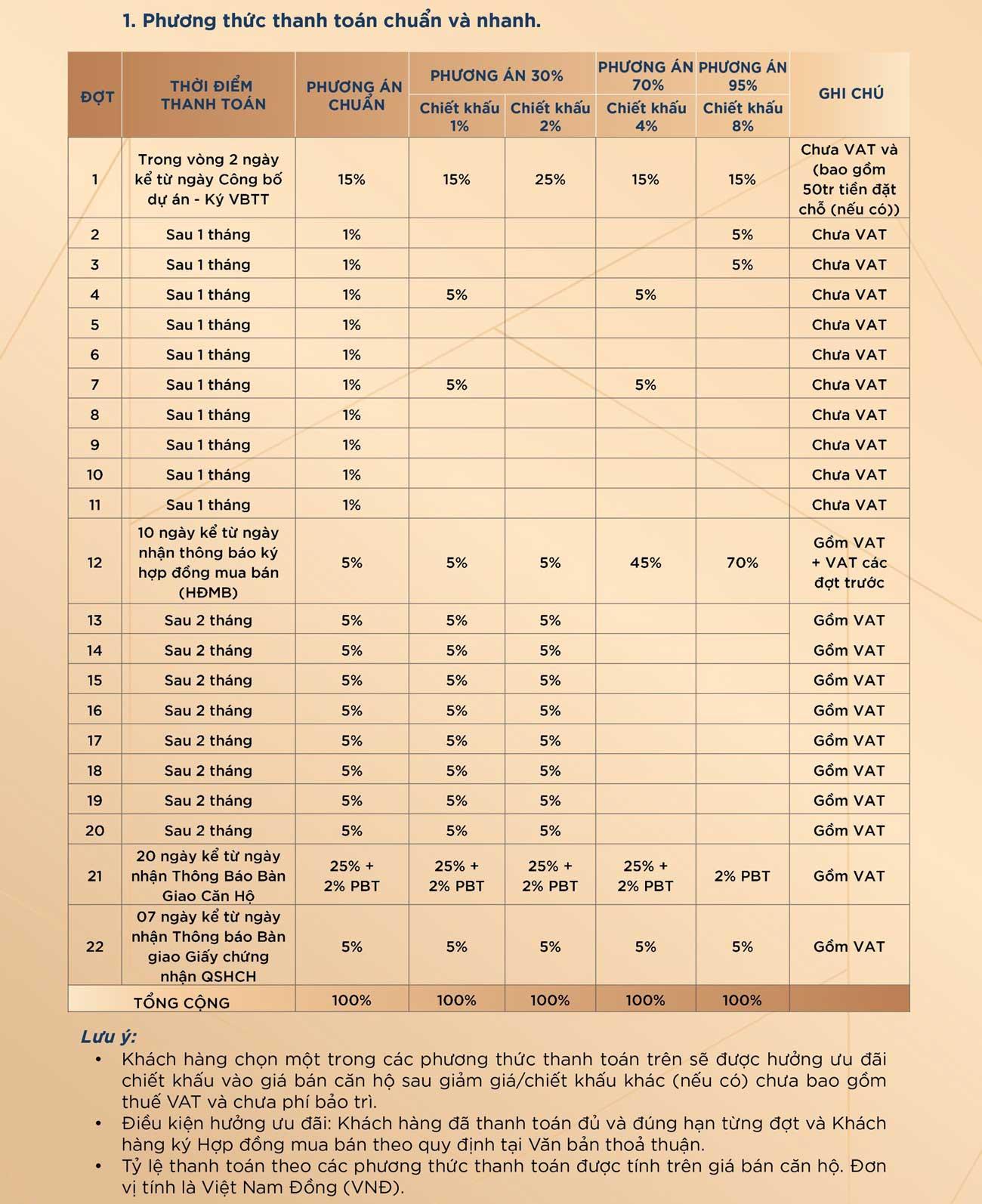 Chính sách thanh toán căn hộ Charm Diamond T09/2021