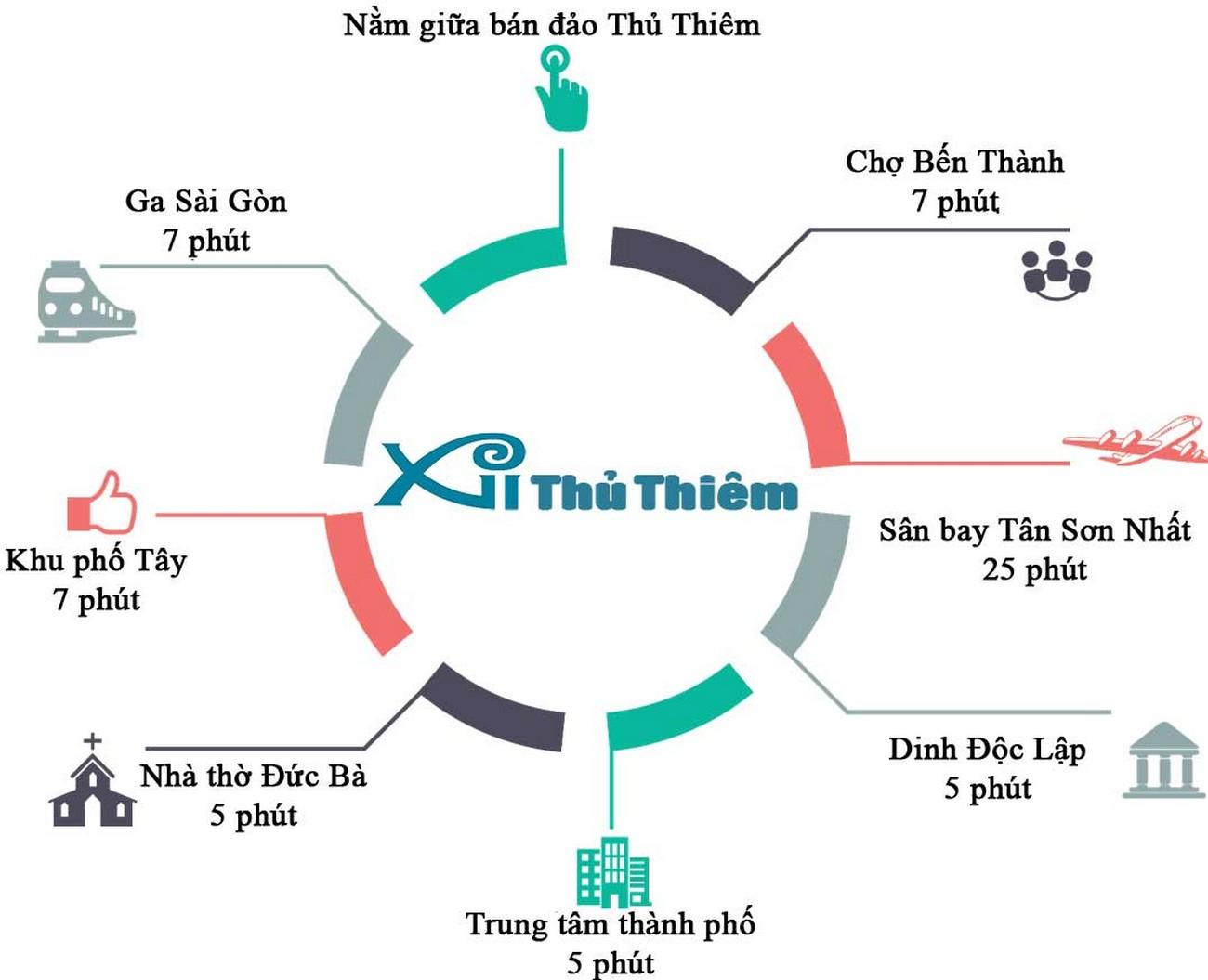 Tiện ích liên kết dự án căn hộ chung cư Thủ Thiêm Zeit Quận 2 Đường Nguyễn Cơ Thạch chủ đầu tư GS E&C