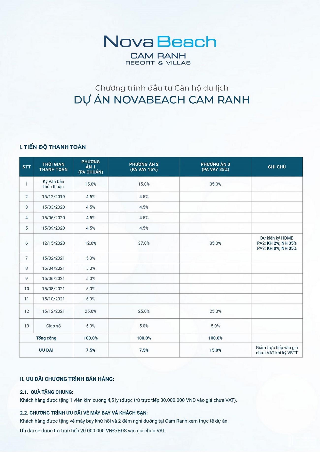 Chương trình bán hàng của dự án Novabeach Cam Ranh nhà phát triển Novaland