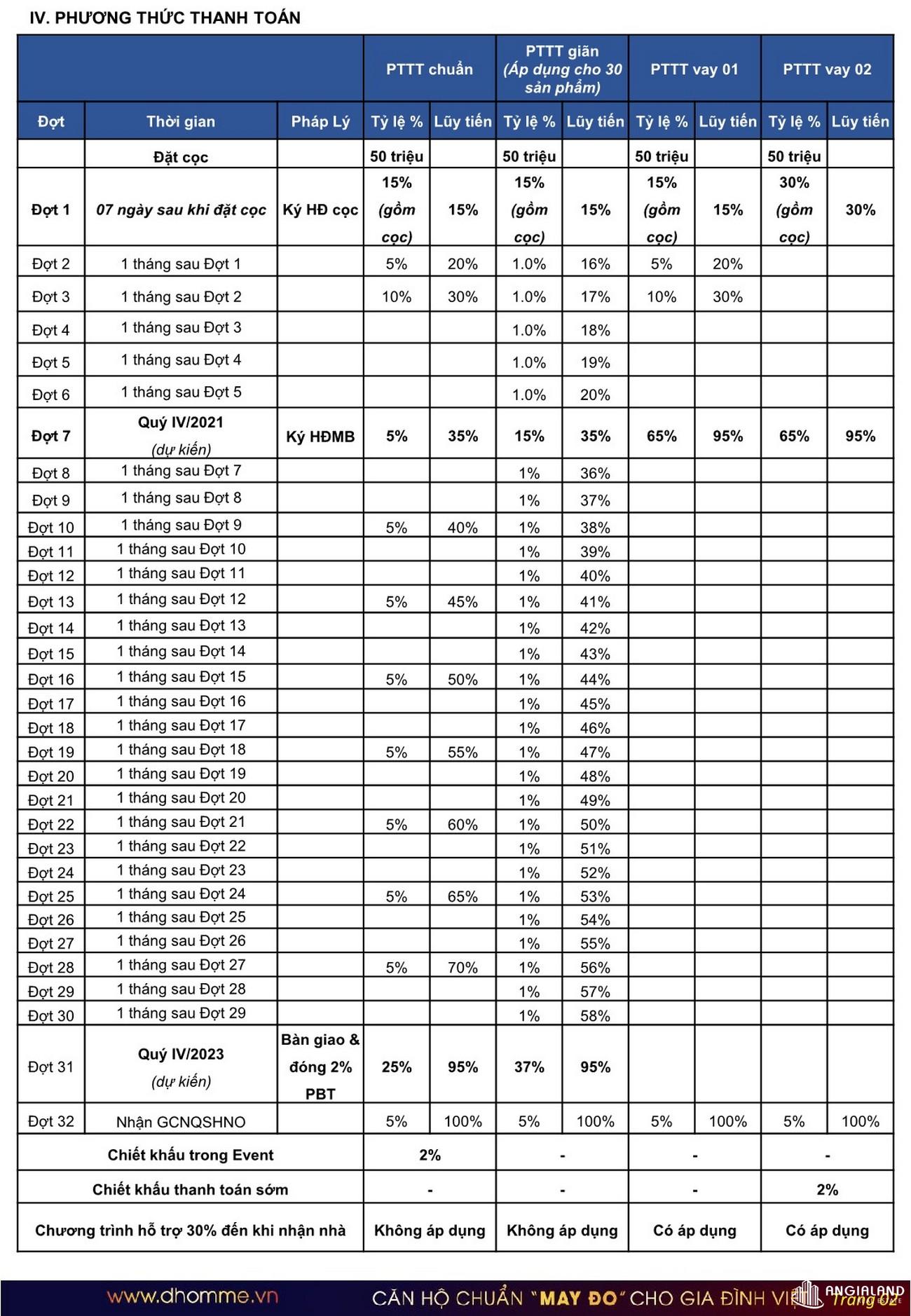 Phương thức thanh toán dự án căn hộ D Homme Quận 6 Đường Hồng Bàng chủ đầu tư DHA