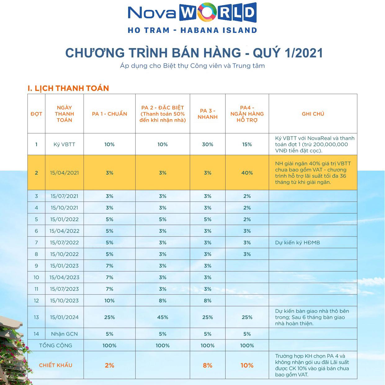 Chương trình bán hàng dự án Novaworld Hồ Tràm