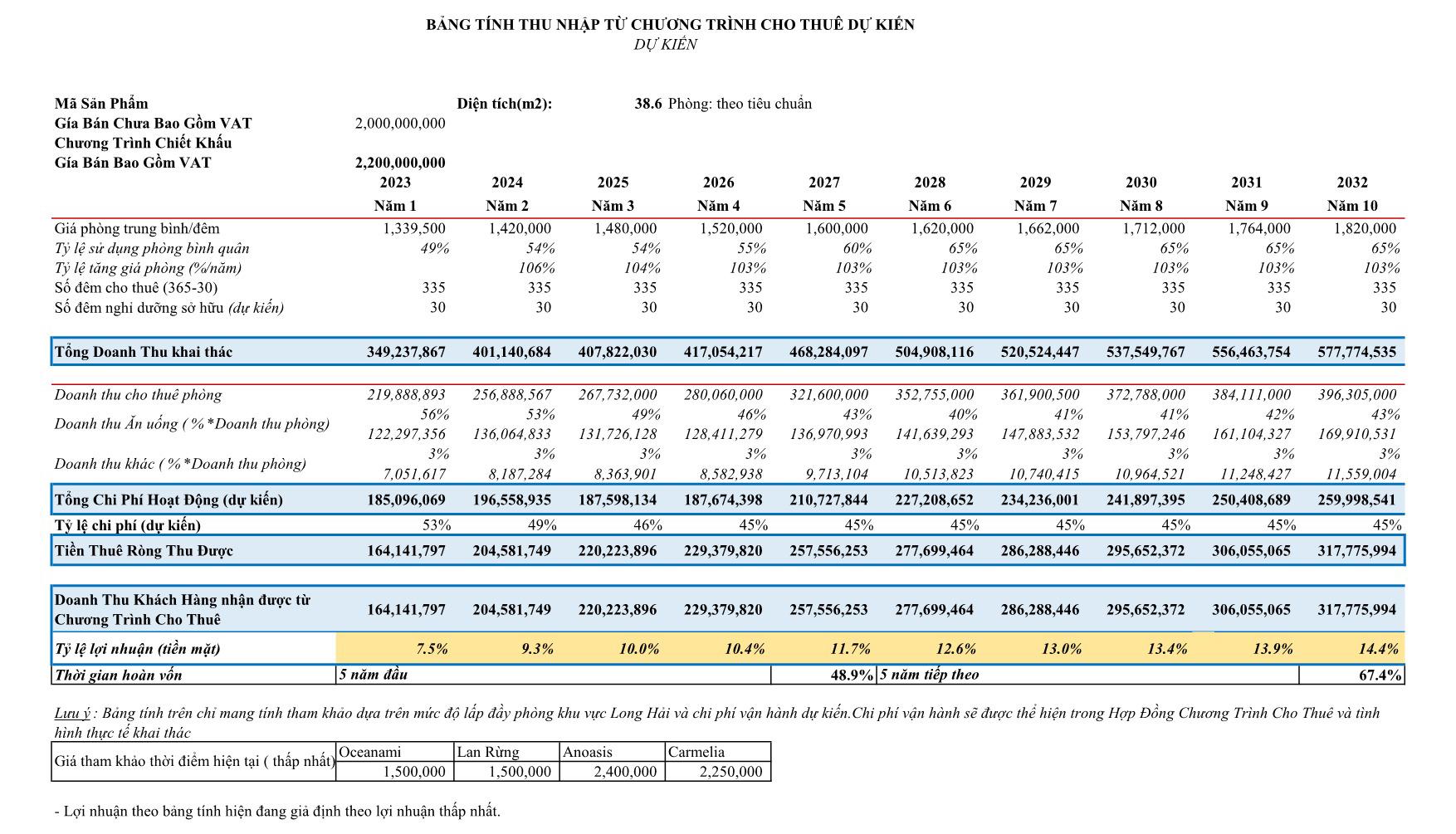 Bảng tính lợi nhuận khai thác hàng năm ( bảng tính thấp nhất)