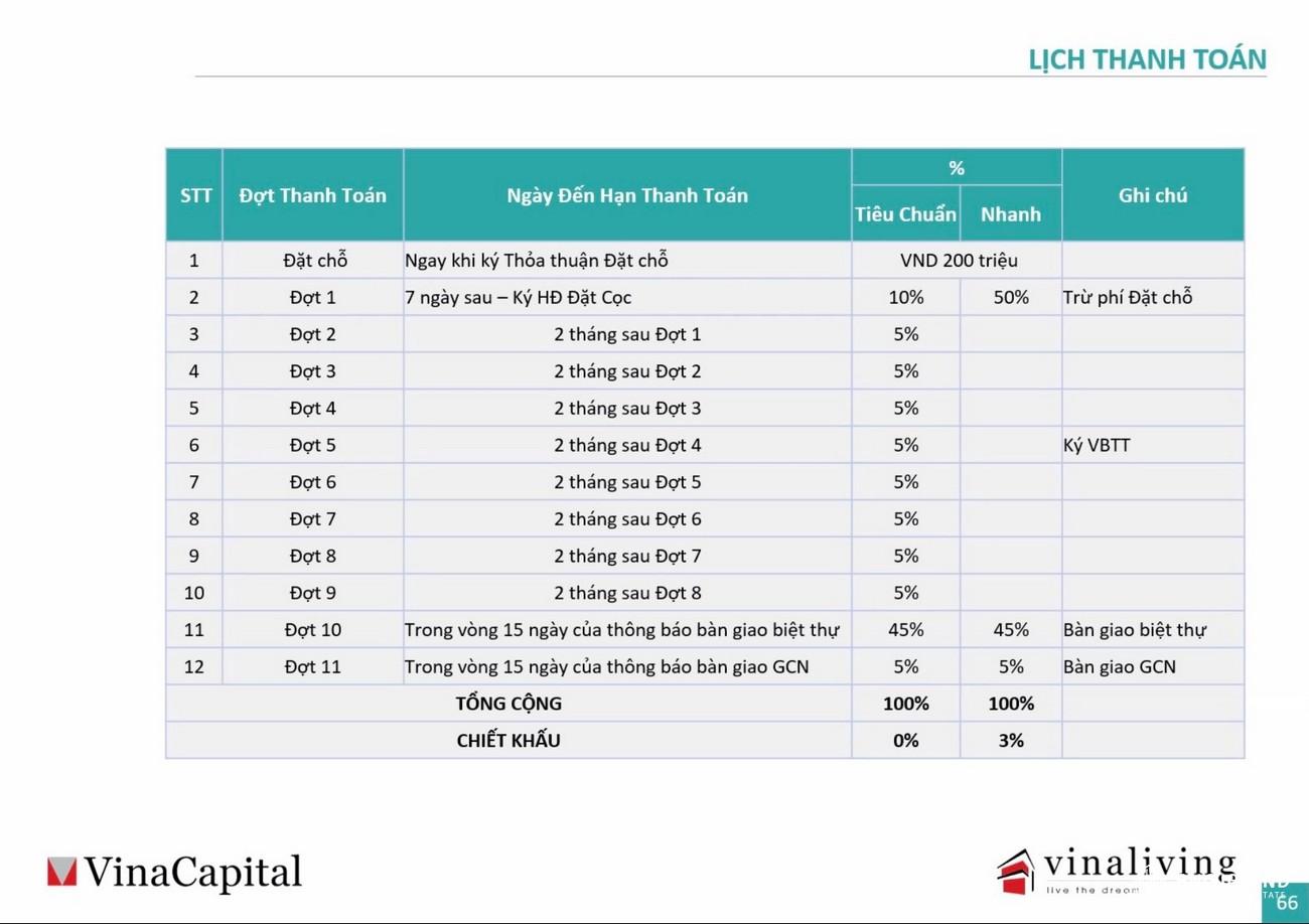 Phương thức thanh toán dự án biệt thự nghỉ dưỡng chung cư Maia Resort Quy Nhơn huyen phu cat Đường Quốc Lộ 1D chủ đầu tư VinaCapital