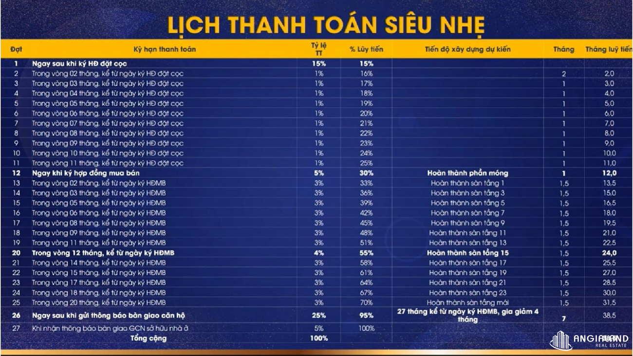 Thanh toán Căn hộ chung cư Moonlight Centre Point Hưng Thịnh Quận Bình Tân